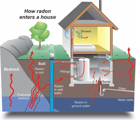 radon in your house